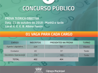 CONCURSO PÚBLICO - INSCRITOS x PRESENTES